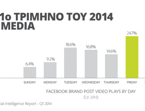 Τι έγινε στα Social Media το πρώτο τρίμηνο του 2014;