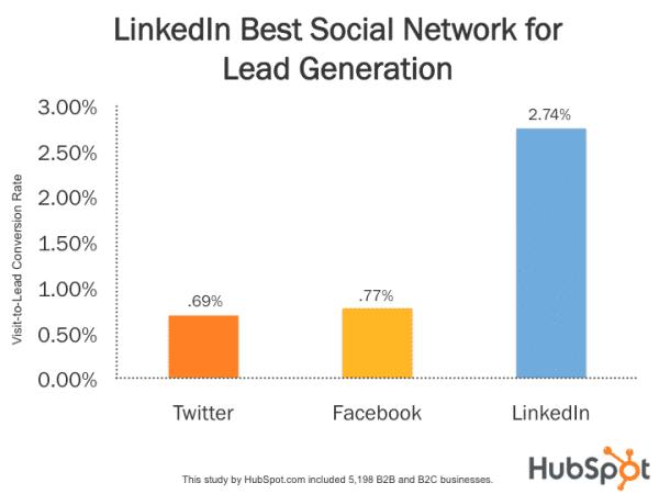 Δημιουργία δυνητικών πελατών στο LinkedIn